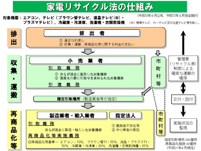 家電リサイクル法の仕組み
